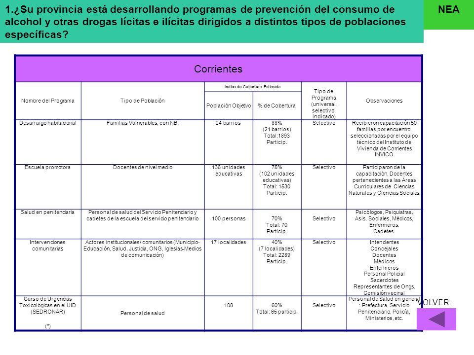 Corrientes Nombre del ProgramaTipo de Población Índice de Cobertura Estimada Tipo de Programa (universal, selectivo, indicado) Observaciones Población