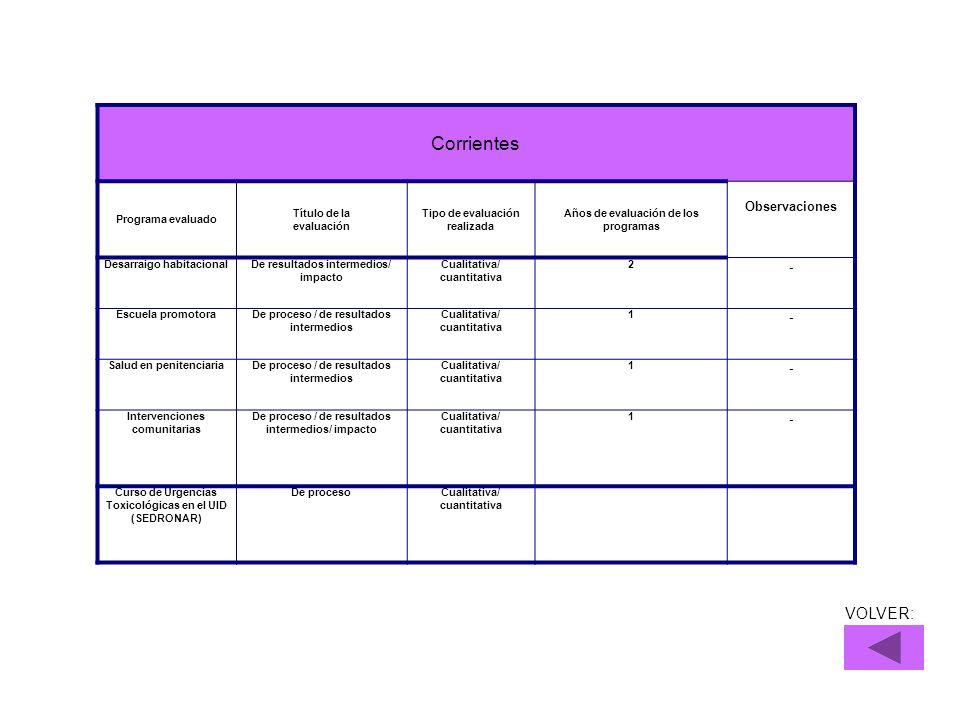 VOLVER: Corrientes Programa evaluado Título de la evaluación Tipo de evaluación realizada Años de evaluación de los programas Observaciones Desarraigo