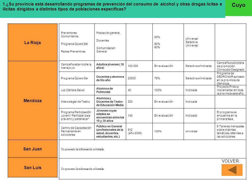 ¿Que organismos del Gobierno tienen responsabilidades específicas en el diseño y ejecución de las políticas sobre tratamientos? Cuyo La Rioja Mendoza