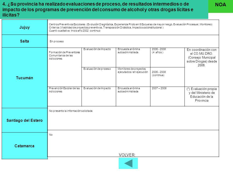 4. ¿Su provincia ha realizado evaluaciones de proceso, de resultados intermedios o de impacto de los programas de prevención del consumo de alcohol y