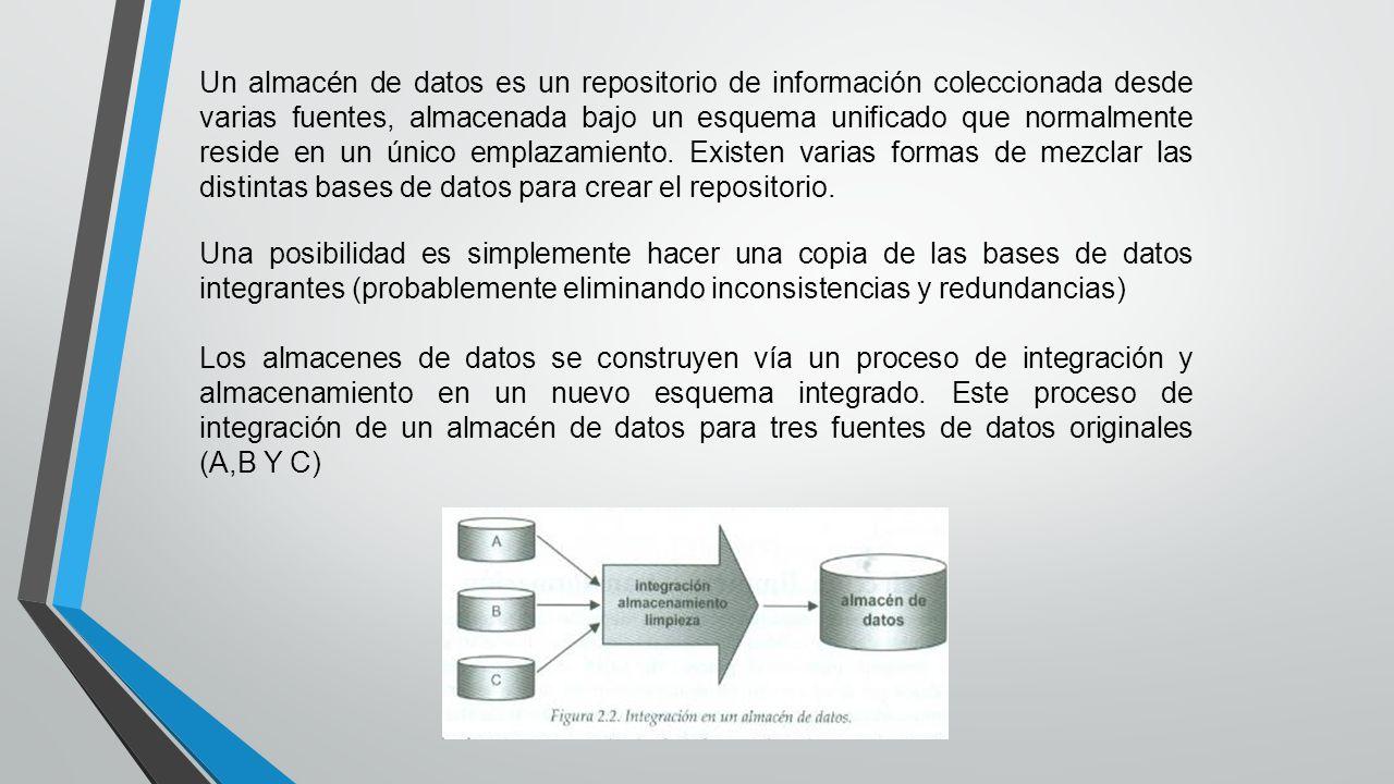 Un almacén de datos es un repositorio de información coleccionada desde varias fuentes, almacenada bajo un esquema unificado que normalmente reside en un único emplazamiento.