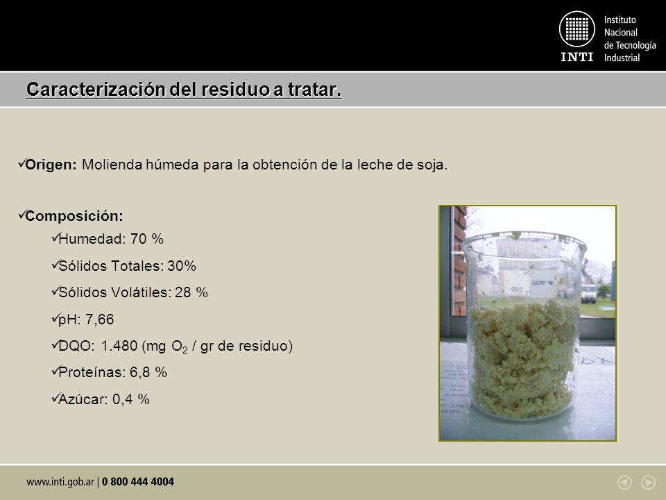 Caracterización del residuo a tratar. Origen: Molienda húmeda para la obtención de la leche de soja. Composición: Humedad: 70 % Sólidos Totales: 30% S