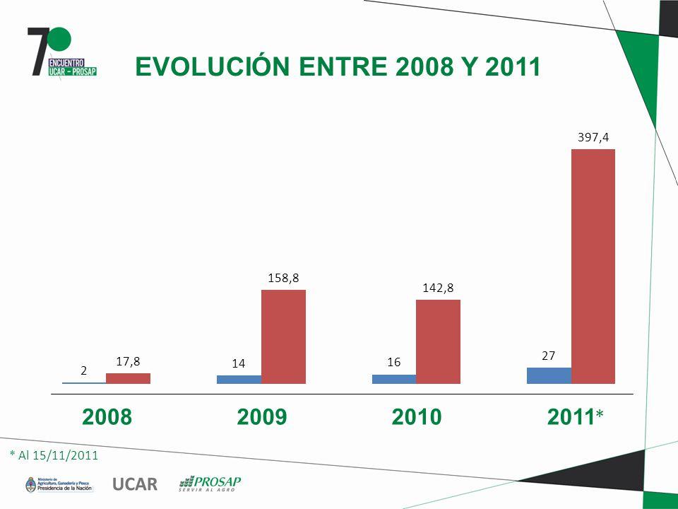 EVOLUCIÓN ENTRE 2008 Y 2011 2008200920102011 * * Al 15/11/2011