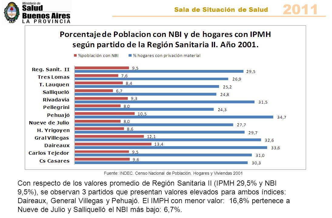 2011 Sala de Situación de Salud Fuente: INDEC. Censo Nacional de Población, Hogares y Viviendas 2001 Con respecto de los valores promedio de Región Sa
