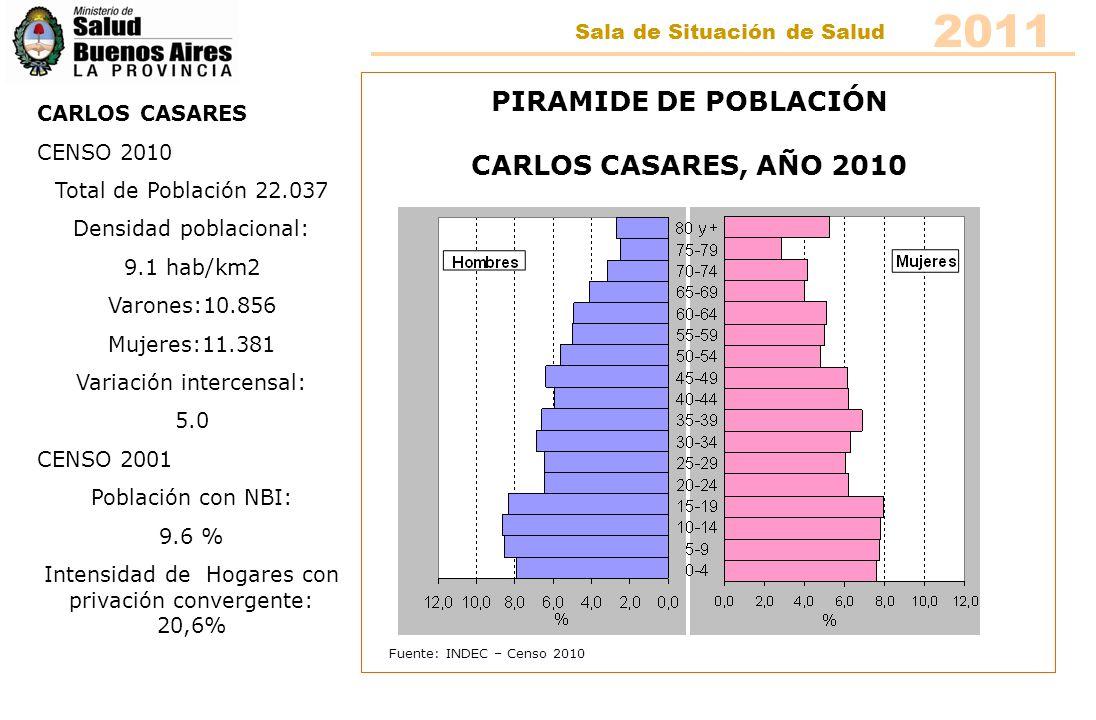 CARLOS CASARES CENSO 2010 Total de Población 22.037 Densidad poblacional: 9.1 hab/km2 Varones:10.856 Mujeres:11.381 Variación intercensal: 5.0 CENSO 2