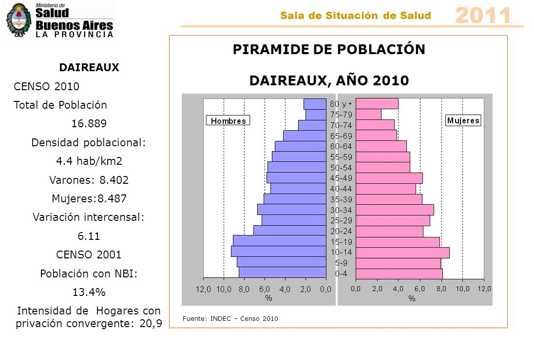 Fuente: INDEC – Censo 2010 PIRAMIDE DE POBLACIÓN DAIREAUX, AÑO 2010 DAIREAUX CENSO 2010 Total de Población 16.889 Densidad poblacional: 4.4 hab/km2 Va