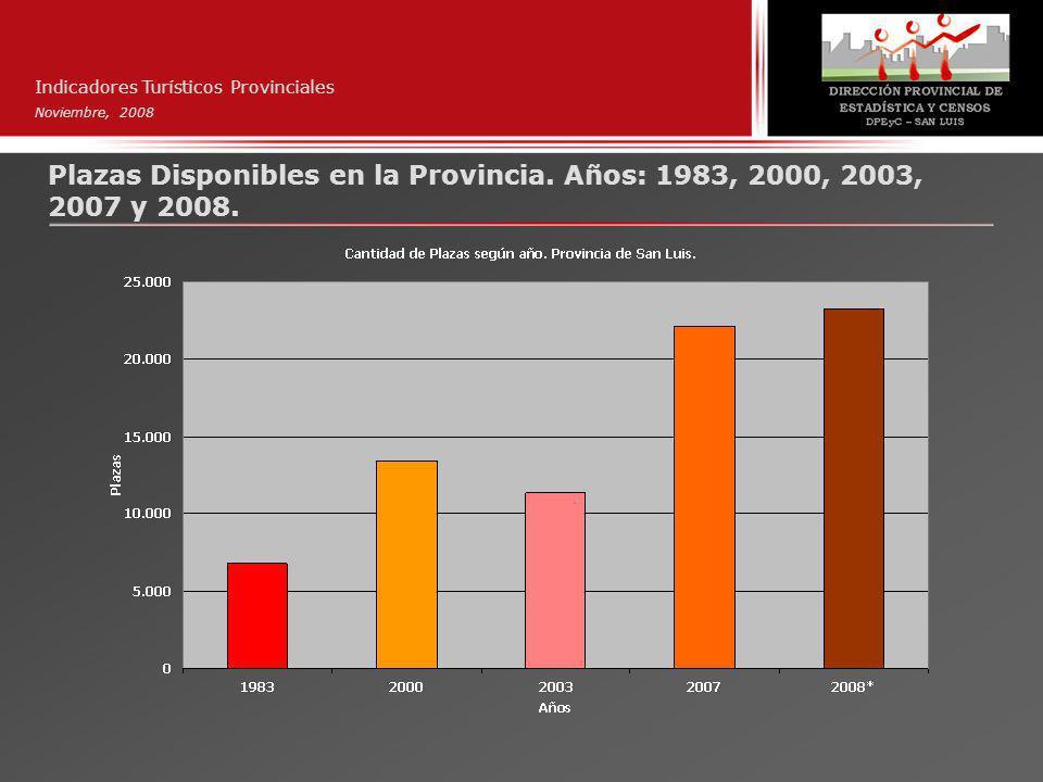 Indicadores Turísticos Provinciales Noviembre, 2008 Plazas Disponibles en la Provincia.
