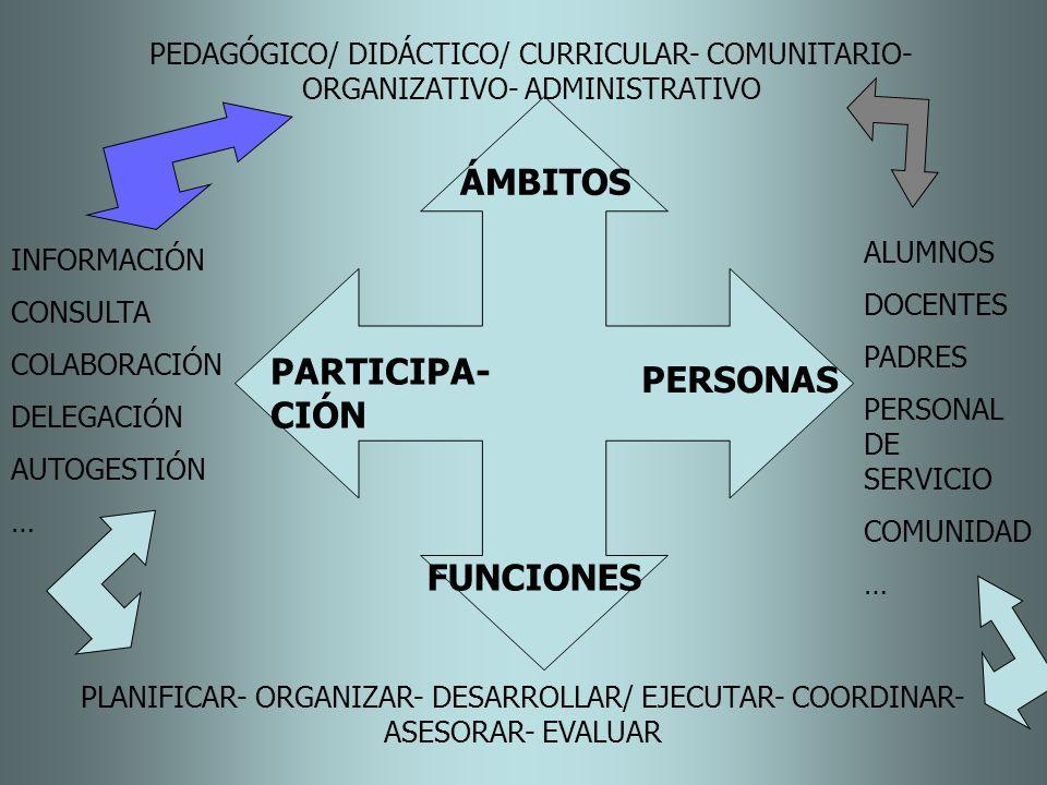 ÁMBITOS FUNCIONES PERSONAS PARTICIPA- CIÓN INFORMACIÓN CONSULTA COLABORACIÓN DELEGACIÓN AUTOGESTIÓN … ALUMNOS DOCENTES PADRES PERSONAL DE SERVICIO COM