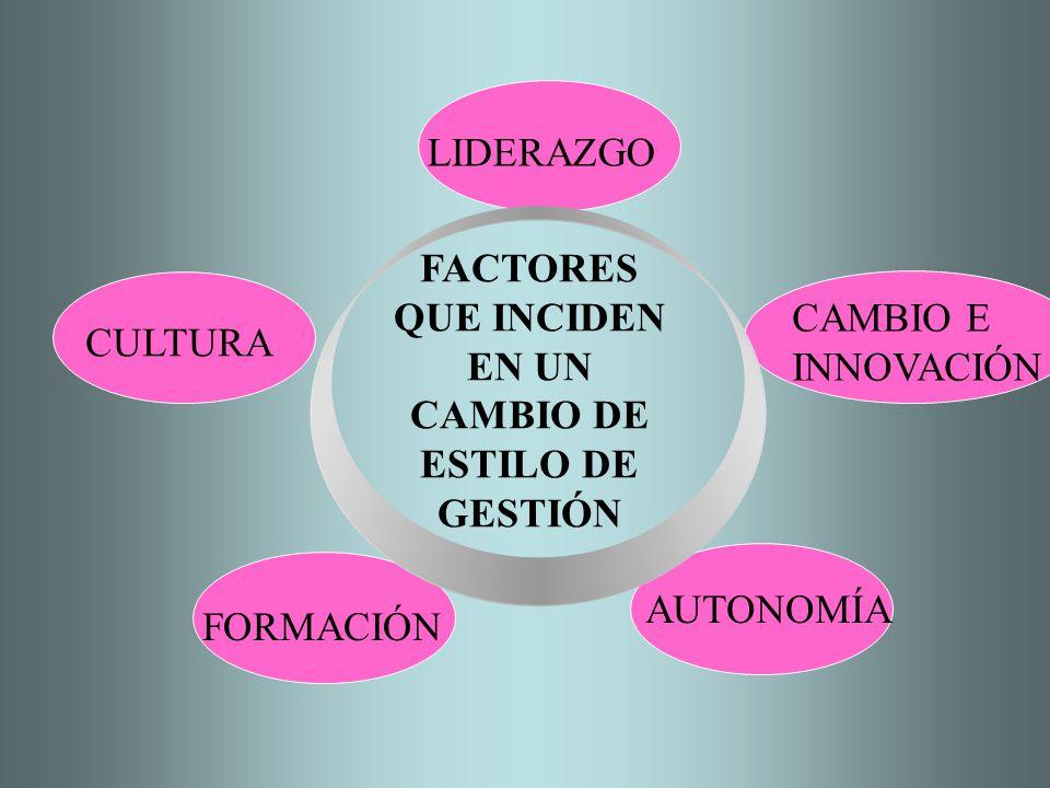 FACTORES QUE INCIDEN EN UN CAMBIO DE ESTILO DE GESTIÓN LIDERAZGO CAMBIO E INNOVACIÓN CULTURA FORMACIÓN AUTONOMÍA