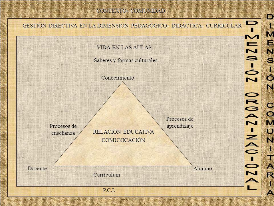 Procesos de enseñanza Procesos de aprendizaje Currículum RELACIÓN EDUCATIVA COMUNICACIÓN Conocimiento AlumnoDocente GESTIÓN DIRECTIVA EN LA DIMENSIÓN