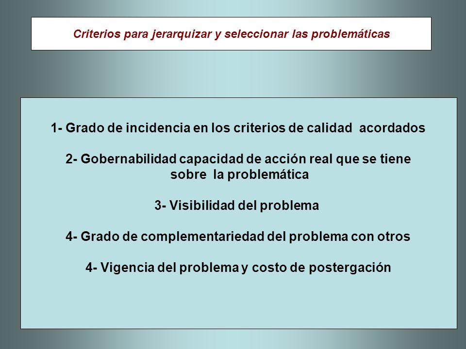 1- Grado de incidencia en los criterios de calidad acordados 2- Gobernabilidad capacidad de acción real que se tiene sobre la problemática 3- Visibili