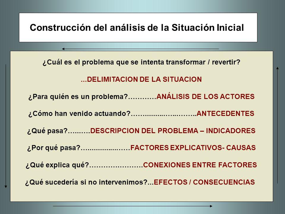 Construcción del análisis de la Situación Inicial ¿Cuál es el problema que se intenta transformar / revertir?...DELIMITACION DE LA SITUACION ¿Para qui
