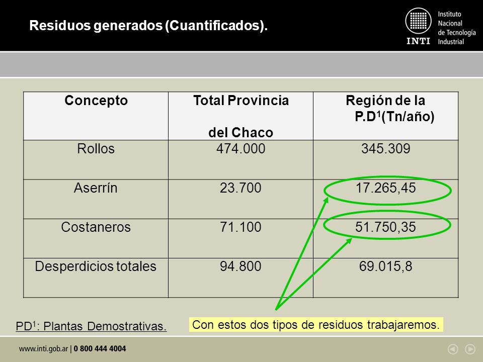 Residuos generados (Cuantificados).