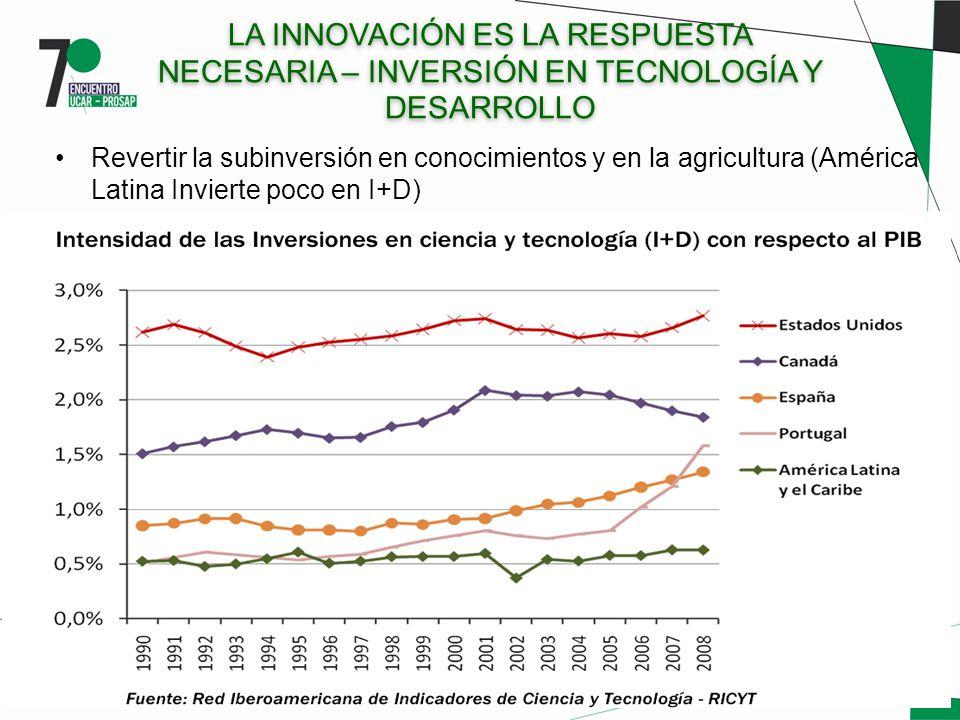LA INNOVACIÓN ES LA RESPUESTA NECESARIA – INVERSIÓN EN TECNOLOGÍA Y DESARROLLO Revertir la subinversión en conocimientos y en la agricultura (América Latina Invierte poco en I+D)