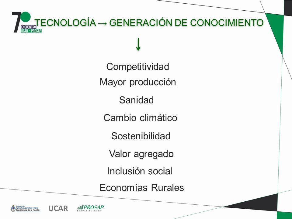 TECNOLOGÍA GENERACIÓN DE CONOCIMIENTO Competitividad Mayor producción Cambio climático Valor agregado Sanidad Sostenibilidad Inclusión social Economías Rurales