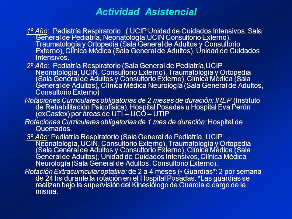 1º Año: 1º Año: Pediatría Respiratorio ( UCIP Unidad de Cuidados Intensivos, Sala General de Pediatría, Neonatología,UCIN Consultorio Externo), Traumatología y Ortopedia (Sala General de Adultos y Consultorio Externo), Clínica Médica (Sala General de Adultos), Unidad de Cuidados Intensivos.