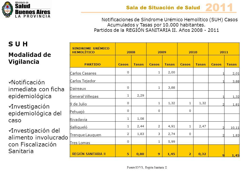 2011 Sala de Situación de Salud Notificaciones de Síndrome Urémico Hemolítico (SUH) Casos Acumulados y Tasas por 10.000 habitantes. Partidos de la REG