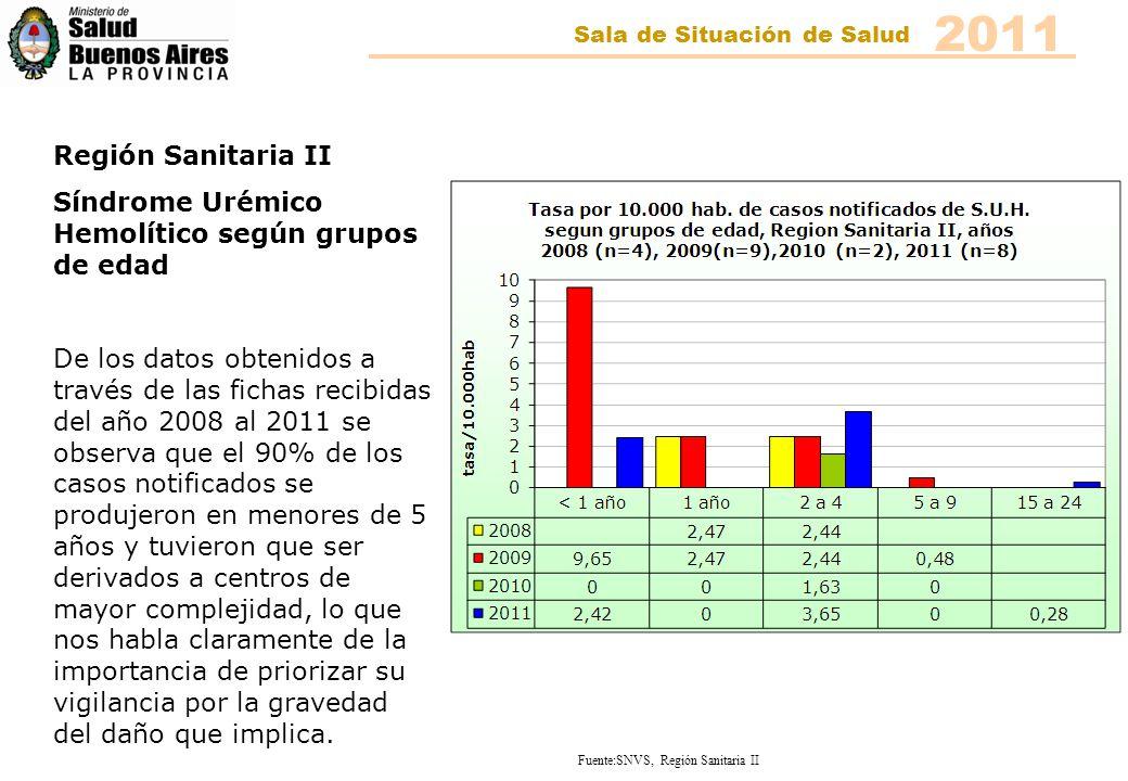 Región Sanitaria II Síndrome Urémico Hemolítico según grupos de edad De los datos obtenidos a través de las fichas recibidas del año 2008 al 2011 se o