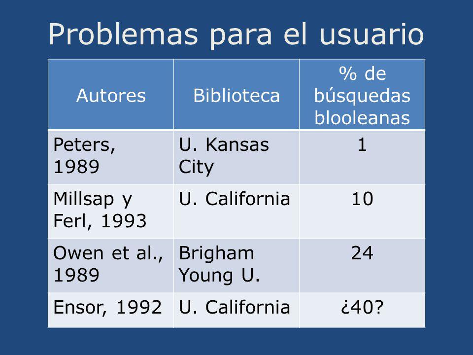 Problemas para el usuario AutoresBiblioteca % de búsquedas blooleanas Peters, 1989 U.