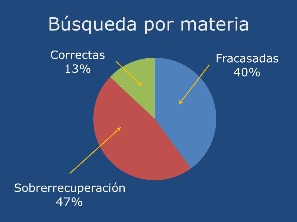 Búsqueda por materia Fracasadas 40% Sobrerrecuperación 47% Correctas 13%