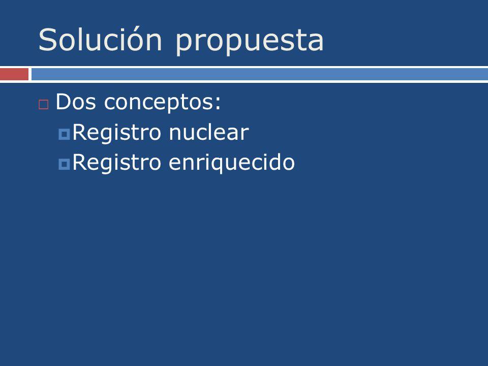 Solución propuesta Dos conceptos: Registro nuclear Registro enriquecido