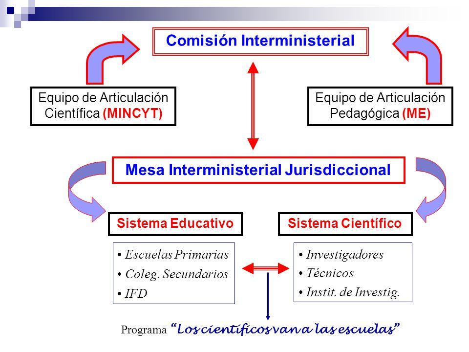 Comisión Interministerial Equipo de Articulación Científica (MINCYT) Equipo de Articulación Pedagógica (ME) Mesa Interministerial Jurisdiccional Sistema EducativoSistema Científico Escuelas Primarias Coleg.