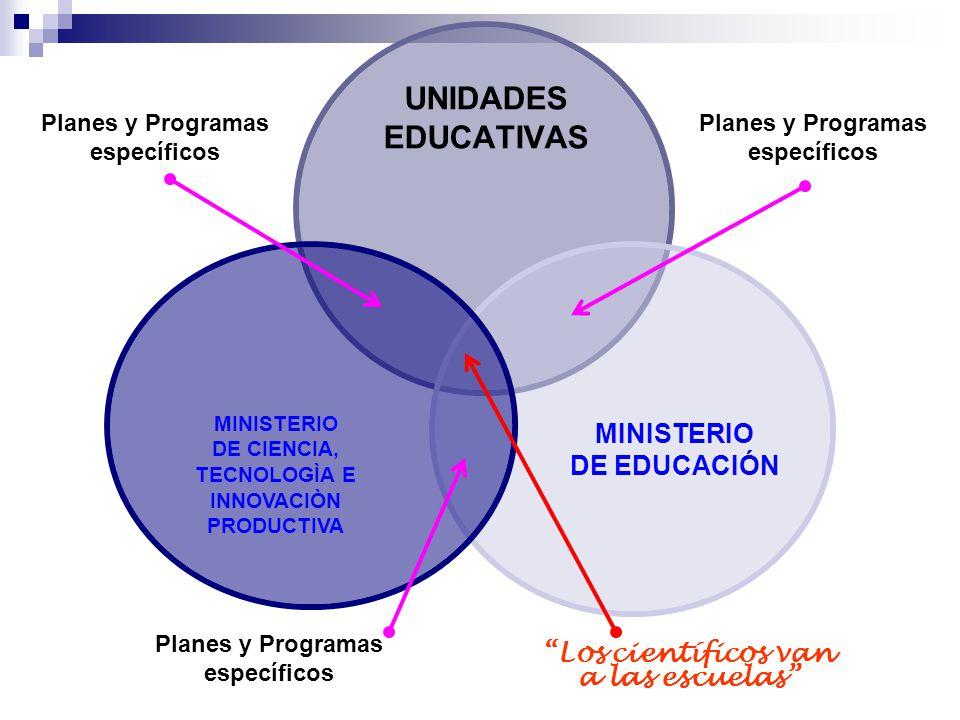 Programa LOS CIENTIFICOS VAN A LAS ESCUELAS 2008 – Tercer año de aplicación - 2010 DISPOSITIVOS POR MODALIDADES