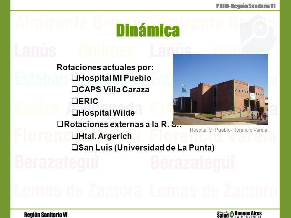 Dinámica PRIM- Región Sanitaria VI Rotaciones actuales por: Hospital Mi Pueblo CAPS Villa Caraza ERIC Hospital Wilde Rotaciones externas a la R.