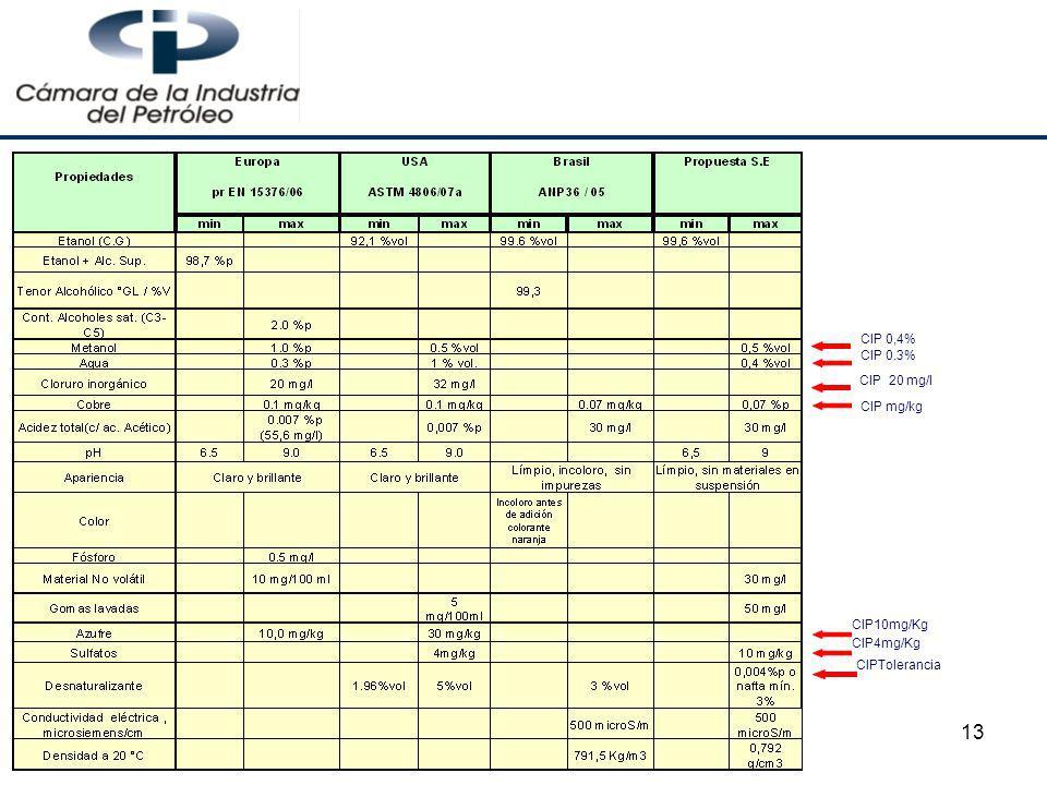 13 CIP 20 mg/l CIP4mg/Kg CIPTolerancia CIP10mg/Kg CIP 0.3% CIP 0,4% CIP mg/kg