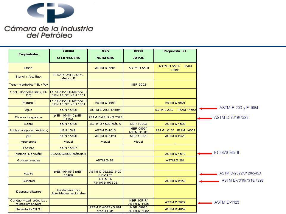 ASTM E-203 y E 1064 ASTM D-1125 ASTM D-7319/7318/7328 ASTM D-2622/3120/5453 ASTM D-7319/7328 EC2870 Mét.II