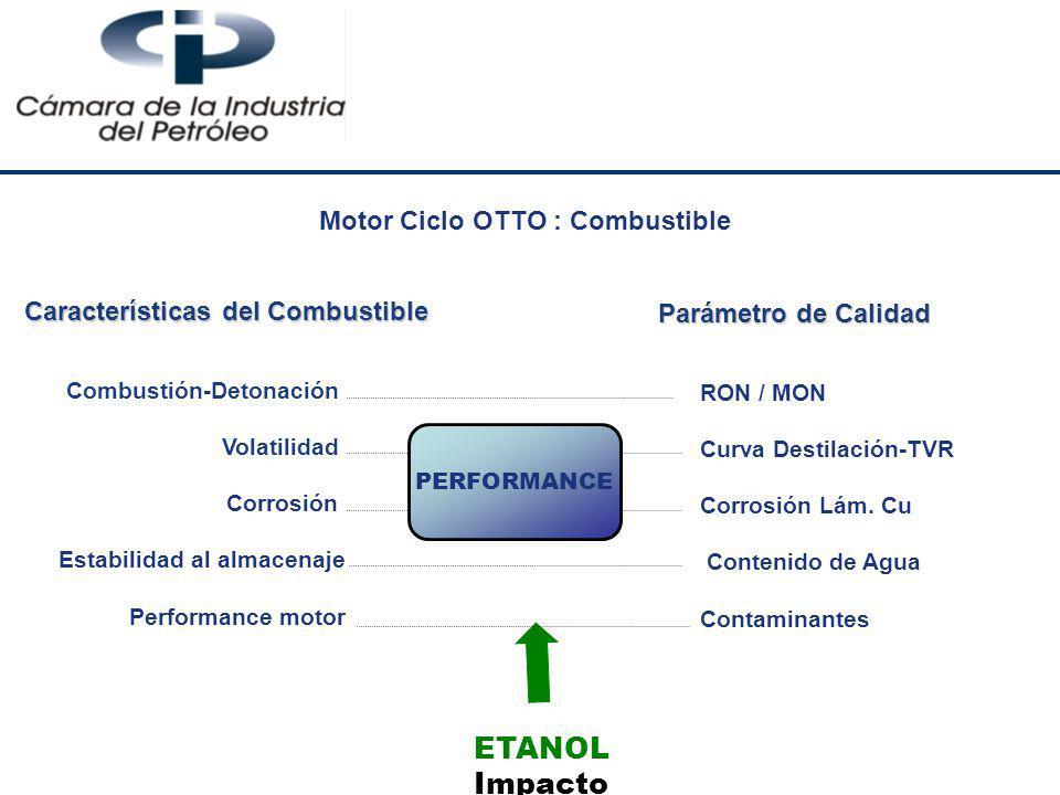 Características del Combustible Combustión-Detonación Volatilidad Corrosión Estabilidad al almacenaje Performance motor Parámetro de Calidad RON / MON