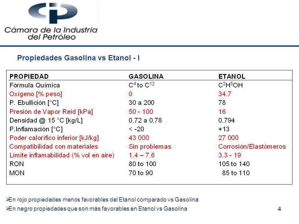 4 Propiedades Gasolina vs Etanol - I En rojo propiedades menos favorables del Etanol comparado vs Gasolina En negro propiedades que son más favorables