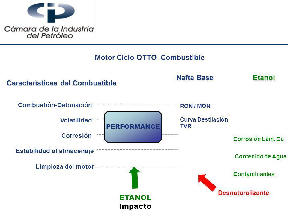 Características del Combustible Combustión-Detonación Volatilidad Corrosión Estabilidad al almacenaje Limpieza del motor Nafta Base RON / MON Curva De