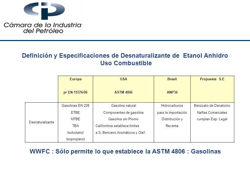 Definición y Especificaciones de Desnaturalizante de Etanol Anhidro Uso Combustible WWFC : Sólo permite lo que establece la ASTM 4806 : Gasolinas Euro
