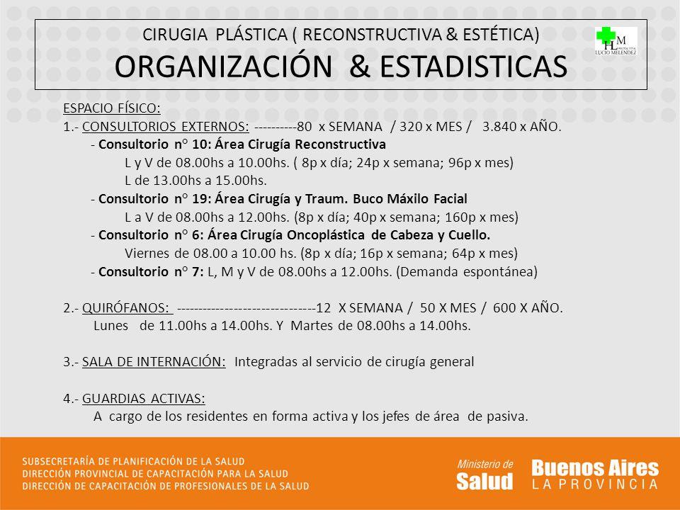 CIRUGIA PLÁSTICA ( RECONSTRUCTIVA & ESTÉTICA) ORGANIZACIÓN & ESTADISTICAS ESPACIO FÍSICO: 1.- CONSULTORIOS EXTERNOS: ----------80 x SEMANA / 320 x MES