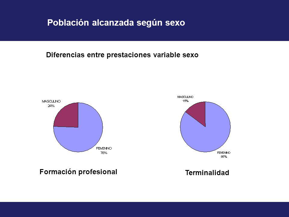Diferencias entre prestaciones variable sexo Población alcanzada según sexo Formación profesional Terminalidad