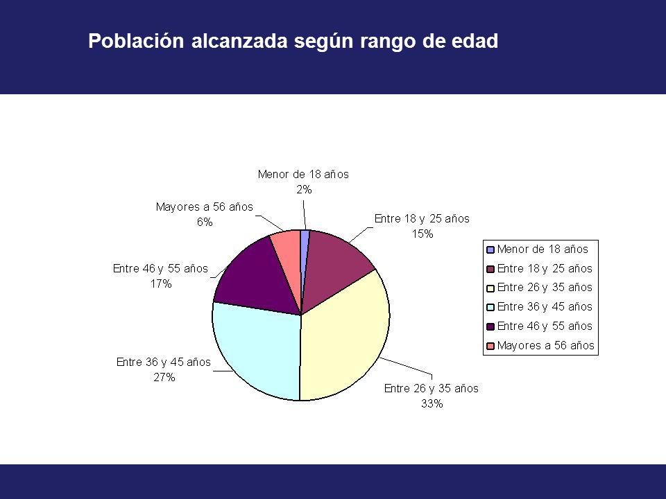 Población alcanzada según rango de edad
