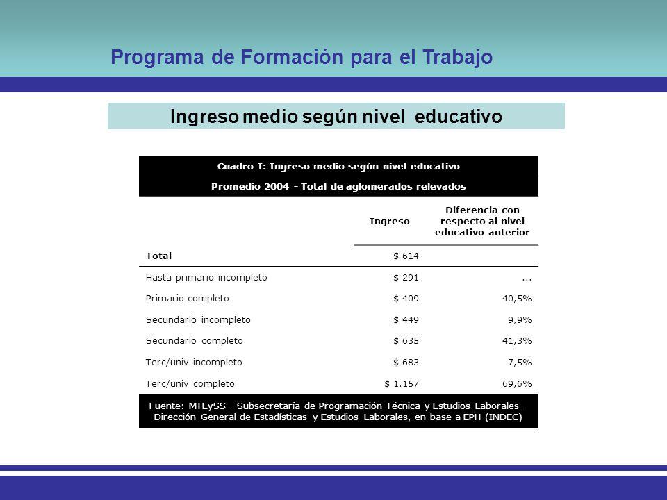 Programa de Formación para el Trabajo Cuadro I: Ingreso medio según nivel educativo Promedio 2004 - Total de aglomerados relevados Ingreso Diferencia con respecto al nivel educativo anterior Total$ 614 Hasta primario incompleto$ 291...