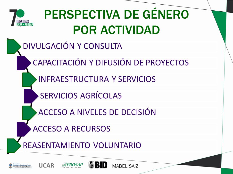 MABEL SAIZ PERSPECTIVA DE GÉNERO POR ACTIVIDAD DIVULGACIÓN Y CONSULTA CAPACITACIÓN Y DIFUSIÓN DE PROYECTOS INFRAESTRUCTURA Y SERVICIOS SERVICIOS AGRÍC