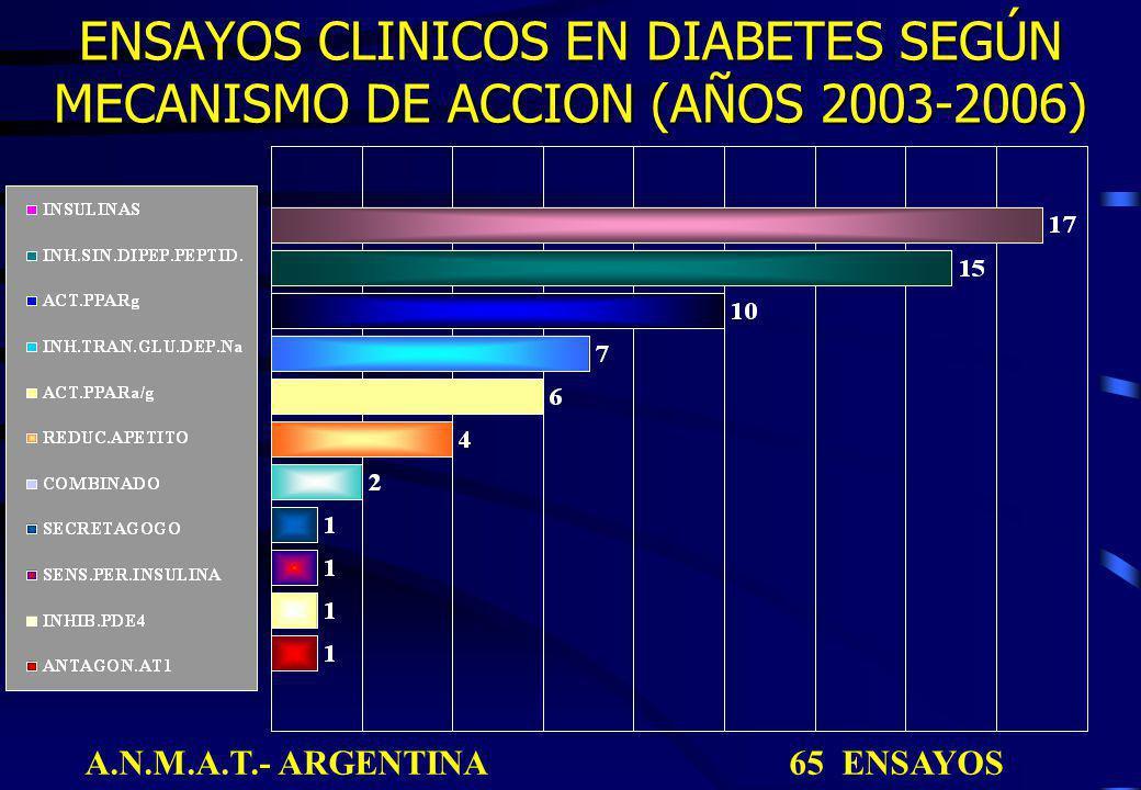 ENSAYOS CLINICOS EN DIABETES SEGÚN MECANISMO DE ACCION (AÑOS 2003-2006) A.N.M.A.T.- ARGENTINA 65 ENSAYOS