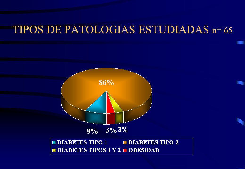 TIPOS DE PATOLOGIAS ESTUDIADAS n= 65