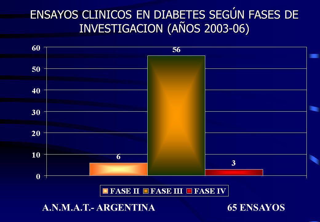 ENSAYOS CLINICOS EN DIABETES SEGÚN FASES DE INVESTIGACION (AÑOS 2003-06) A.N.M.A.T.- ARGENTINA 65 ENSAYOS