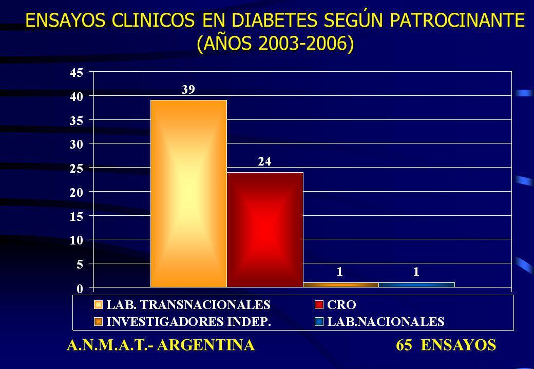 ENSAYOS CLINICOS EN DIABETES SEGÚN PATROCINANTE (AÑOS 2003-2006) A.N.M.A.T.- ARGENTINA 65 ENSAYOS