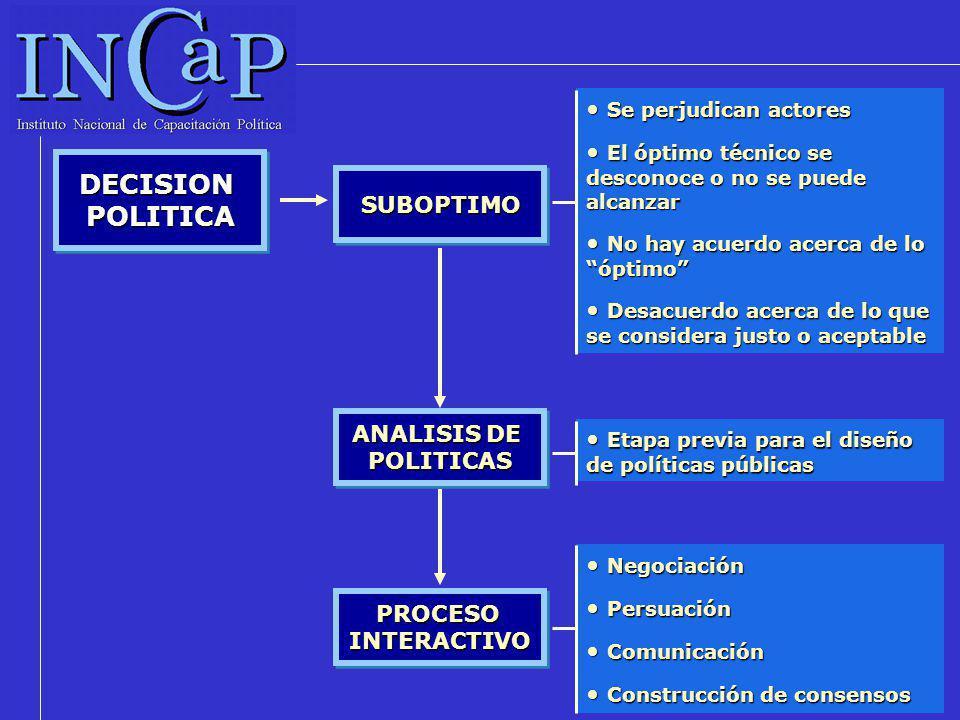 ANALISIS DE POLITICAS DISEÑO E IMPLEMENTACION DE POLITICA PUBLICA Técnicas objetivas de análisis que plantean opciones disponibles y evalúan sus consecuencias mediante modelos cuantitativos de análisis u otras técnicas objetivas.