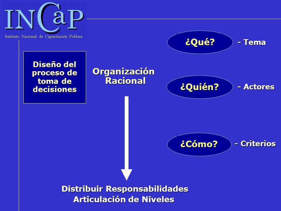 Construcción de apoyos y legitimidad en orden a la consecución de Objetivos Estratégicos Principio de Eficacia ¿Qué.