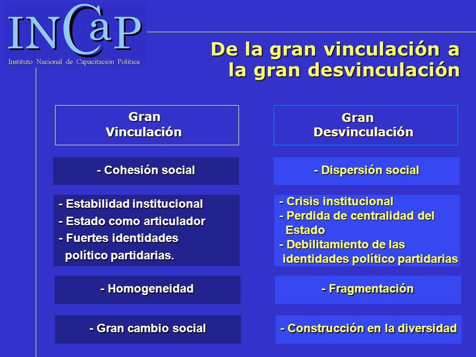 De la gran vinculación a la gran desvinculación GranVinculación - Cohesión social GranDesvinculación - Dispersión social - Estabilidad institucional -