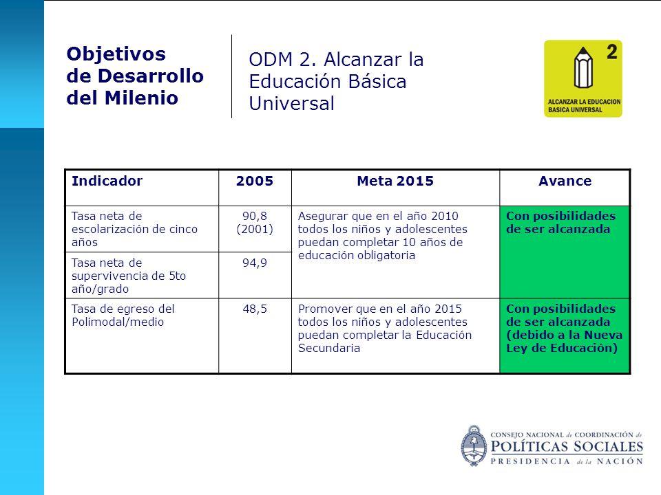 Objetivos de Desarrollo del Milenio Indicador2005Meta 2015Avance Tasa neta de escolarización de cinco años 90,8 (2001) Asegurar que en el año 2010 tod