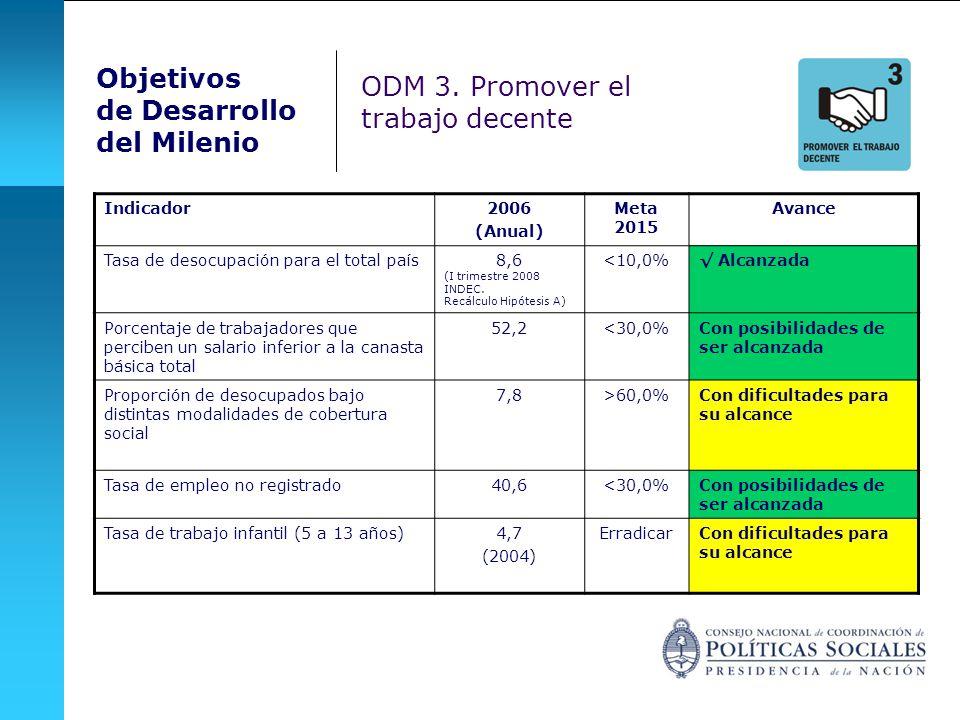 Objetivos de Desarrollo del Milenio Indicador2006 (Anual) Meta 2015 Avance Tasa de desocupación para el total país8,6 (I trimestre 2008 INDEC. Recálcu