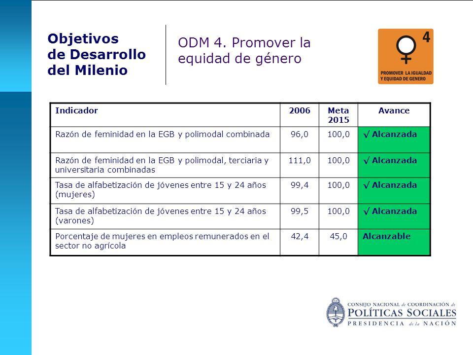 Objetivos de Desarrollo del Milenio ODM 4. Promover la equidad de género ODM 4: Promover la equidad de género Indicador2006Meta 2015 Avance Razón de f