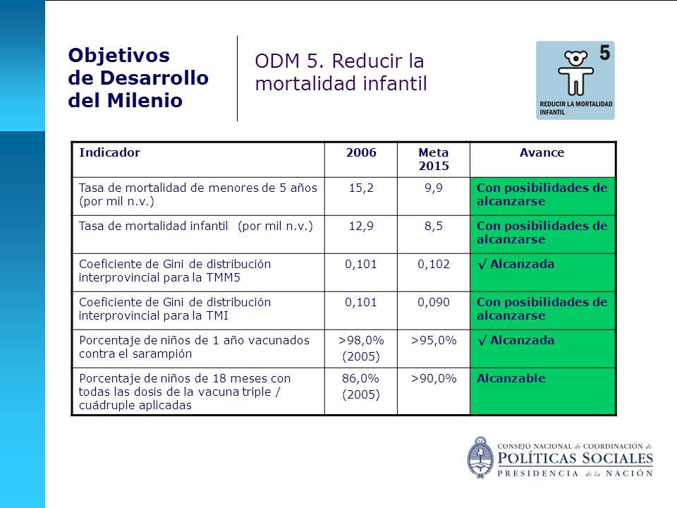Indicador2006Meta 2015 Avance Tasa de mortalidad de menores de 5 años (por mil n.v.) 15,29,9Con posibilidades de alcanzarse Tasa de mortalidad infantil (por mil n.v.)12,98,5Con posibilidades de alcanzarse Coeficiente de Gini de distribución interprovincial para la TMM5 0,1010,102 Alcanzada Coeficiente de Gini de distribución interprovincial para la TMI 0,1010,090Con posibilidades de alcanzarse Porcentaje de niños de 1 año vacunados contra el sarampión >98,0% (2005) >95,0% Alcanzada Porcentaje de niños de 18 meses con todas las dosis de la vacuna triple / cuádruple aplicadas 86,0% (2005) >90,0%Alcanzable Objetivos de Desarrollo del Milenio ODM 5.